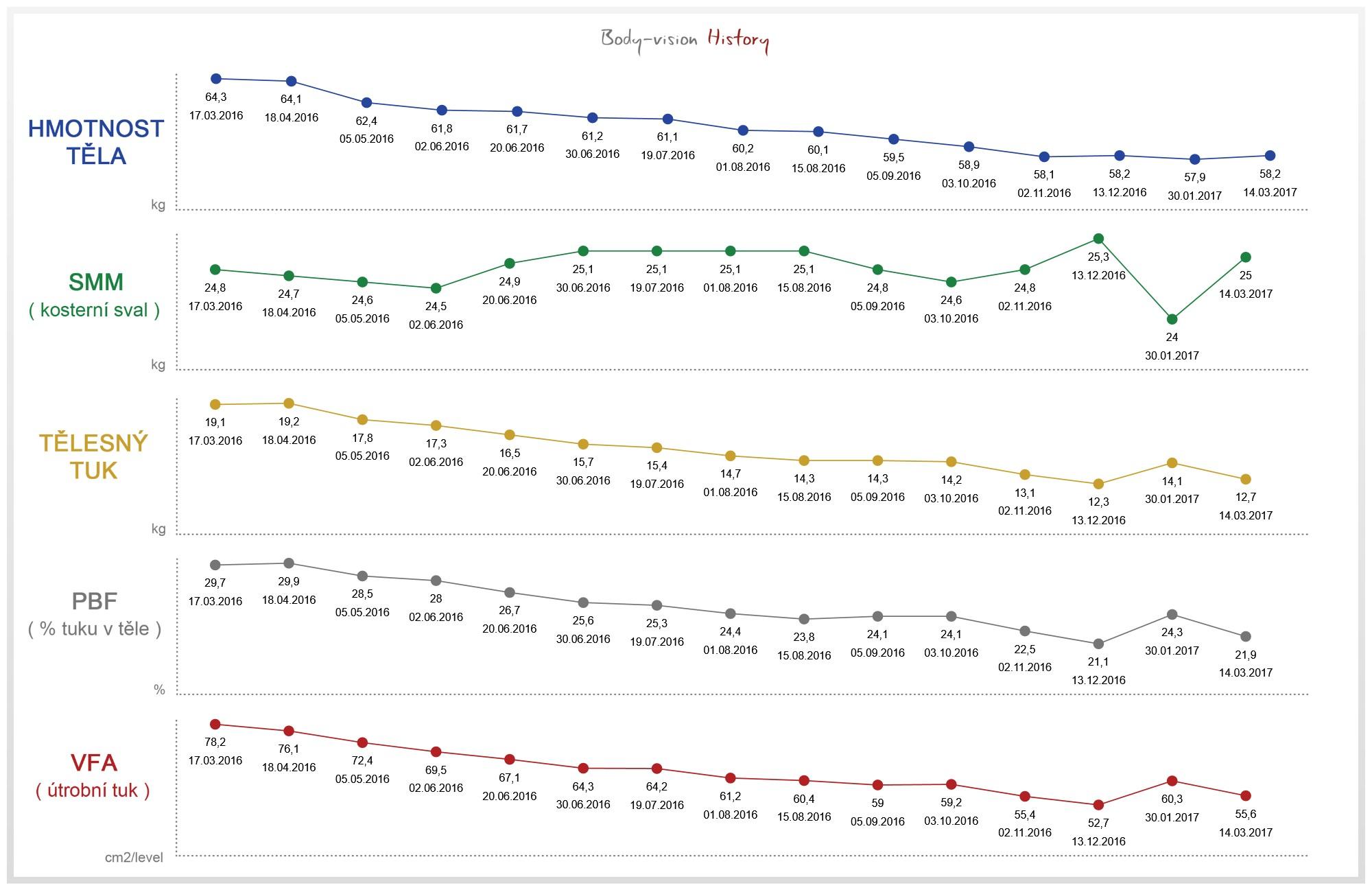 Statistiky_klientky_hubnuti_obrazek